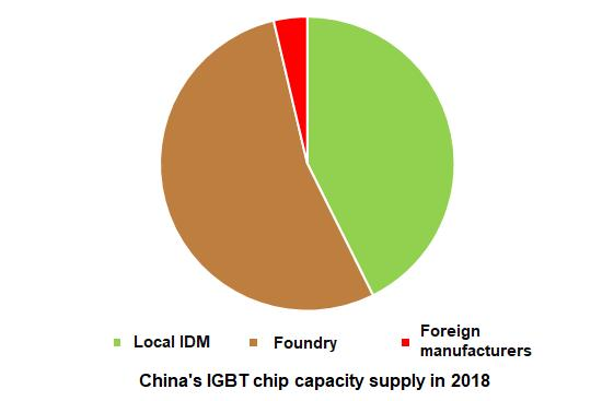 China IGBT Chip Capacity
