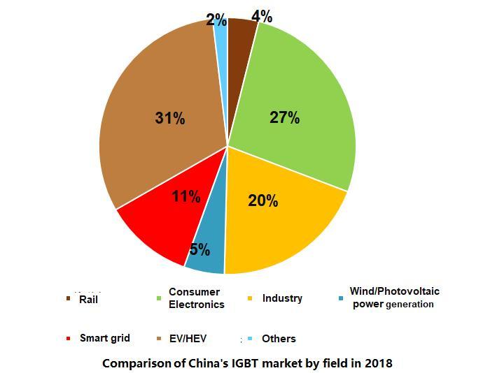 China IGBT Market