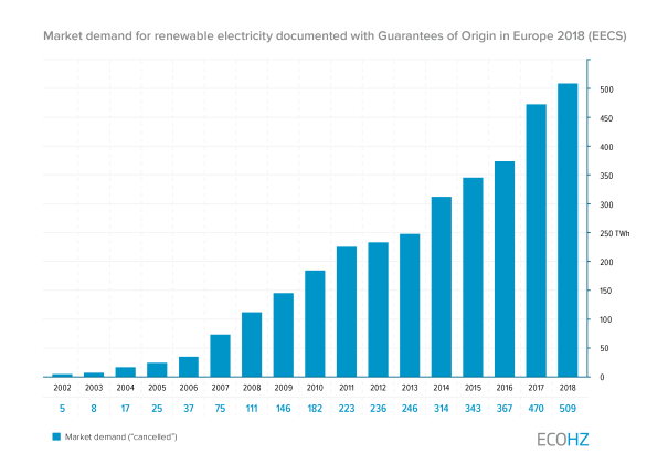 New milestone: Demand for renewable electricity surpasses 500 TWh in Europe