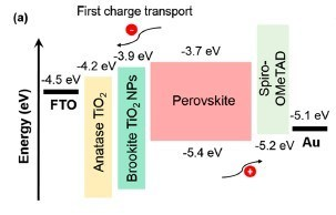 Tokai University Research: How the Use of Different Forms of Titanium Oxide Influences Perovskite Solar Cell Performance