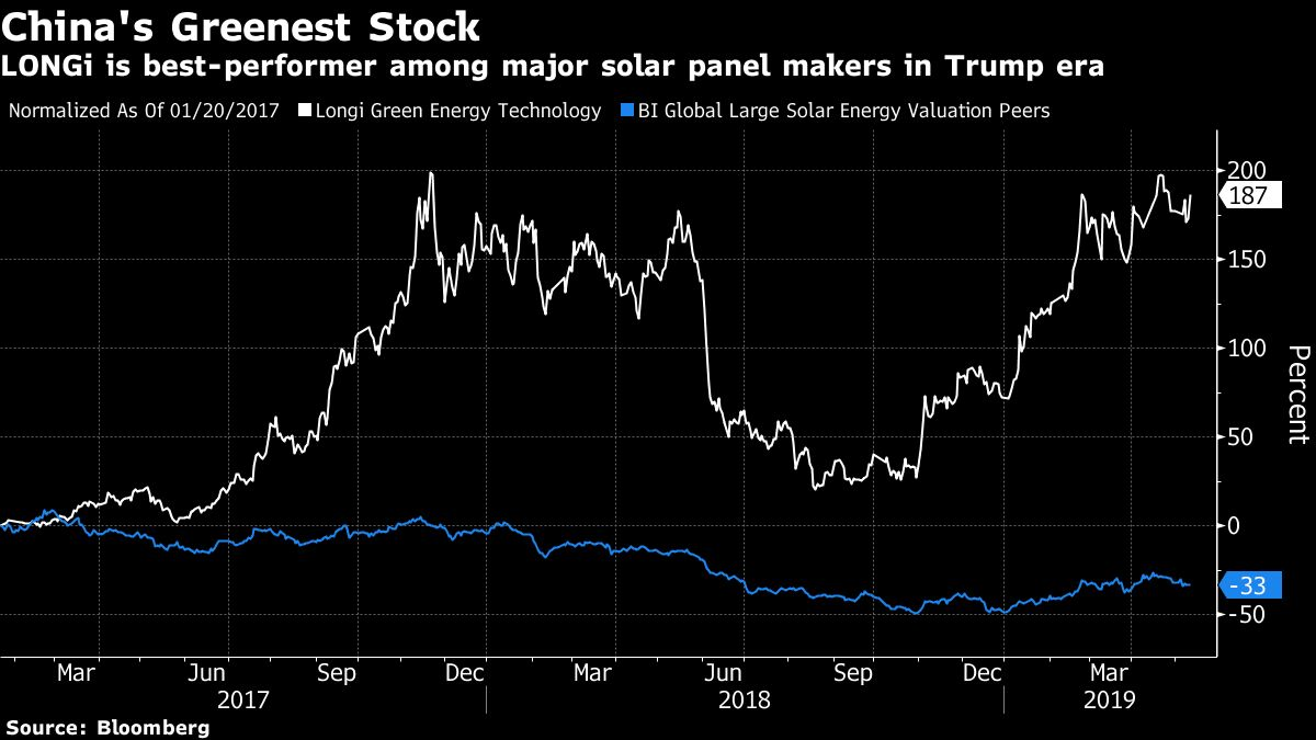 A Chinese Solar Company Has Rallied 173% Since Trump's