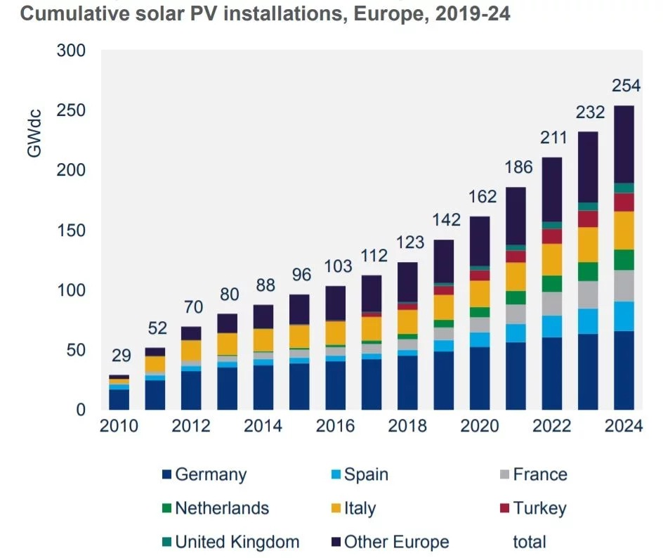 Europe's long solar winter has come to an end.  After a multi-year period of depressed installations, Europe's annual solar market is set to double over the next few years, and do so in a sustained manner, according to new research from Wood Mackenzie Power & Renewables.  Solar projects now regularly beat onshore wind in competitive auctions in Germany, one of the world's most mature wind markets. France has rebounded and is now seen as the most attractive place to build solar in Europe.  Meanwhile, long-dormant Spain has rapidly transformed into a globally significant solar market, as well as a new hotspot for corporate renewables deals