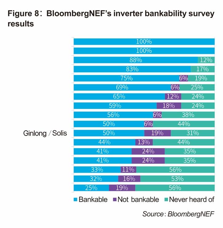 BloombergNEF Solar Module & Inverter Bankability 2019