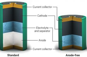 Zinc-ion batteries could reach higher energy densities by avoiding a traditional anode