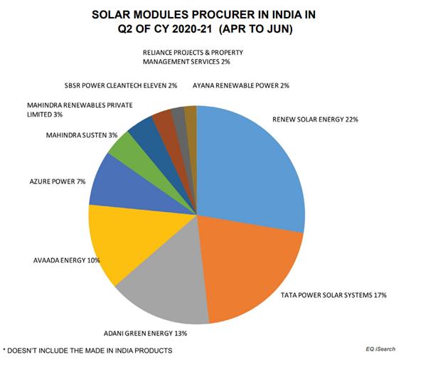 Solar Module Procurer In India In Q2 Of CY 2020-21 (APR TO JUN)