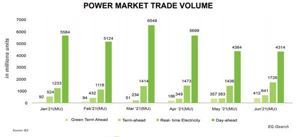 Power Market Trade Volume