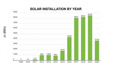 Solar Installtion