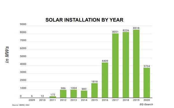 Solar Installation By Year
