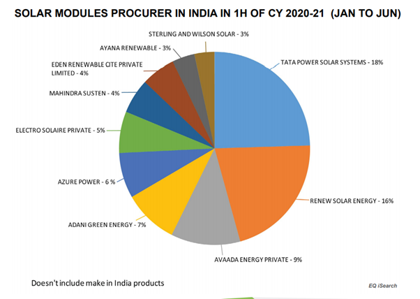 Solar Module Procurer In India In 1H Of CY 2020-21 (JAN TO JUN)