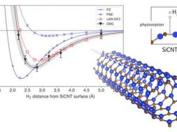 New way to simulate hydrogen storage efficiency of materials