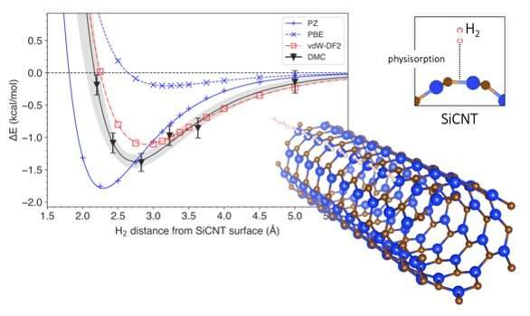 New way to simulate hydrogen storage efficiency of materials – EQ Mag Pro
