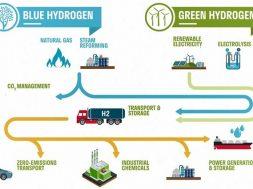blue-versus-green-hydrogen