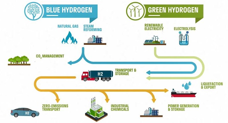 Liebreich: 'Blue hydrogen will be needed because green H2 alone will not be able to meet demand' – EQ Mag Pro